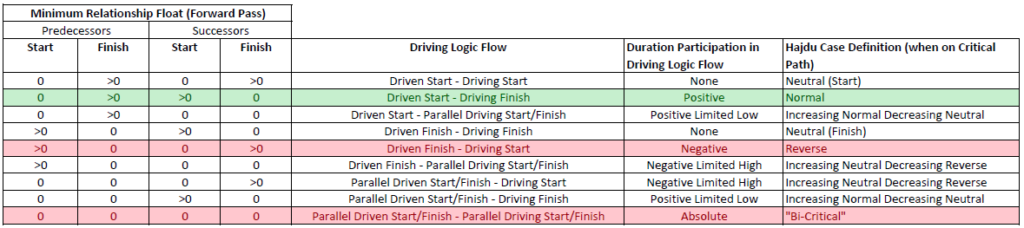 Relationship Float and Driving Logic Flow